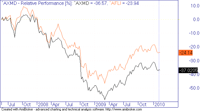 The S&P/ASX (XJO) is Australia's primary stock market index. The index is comprised of the largest ASX listed stocks and acts as the benchmark for Australian equity performance. Companies range in size from ~$ million to over $ billion and together account for ~82% (March ) of Australia's sharemarket capitalisation.