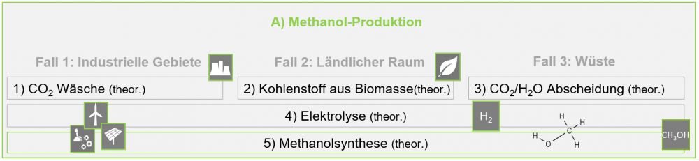 Methanol-Produktion.png