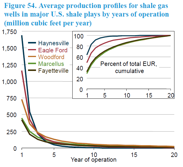 US_typical_shale_wells.png