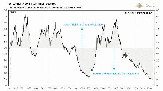 2020.04.24-platin-palladium-ratio-1024x5