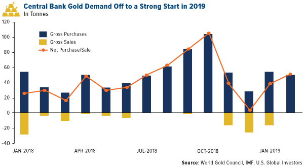 COMM-central-bank-gold-demand-off-to-a-s
