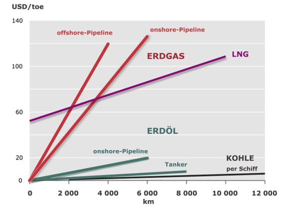 Tutorial-Gasmarkt-Transportkosten-f%C3%B