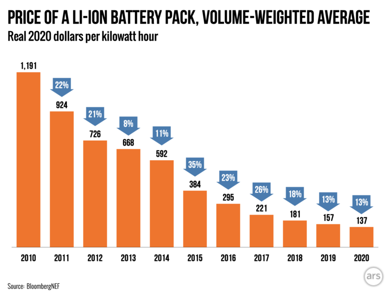 li-ion-battery-price.001-800x600.png