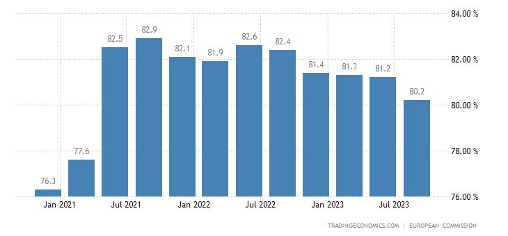 euro-area-capacity-utilization.png?s=emu