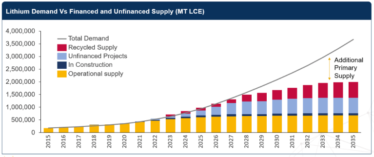 Lithium-supply-outlook.png?resize=768,32