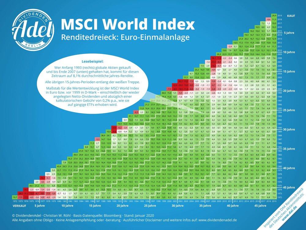 DividendenAdel-MSCI-World-Renditedreieck