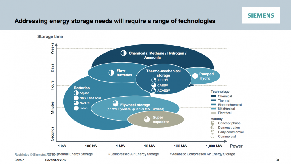 Siemens-Green-Ammonia-energy-storage-tec