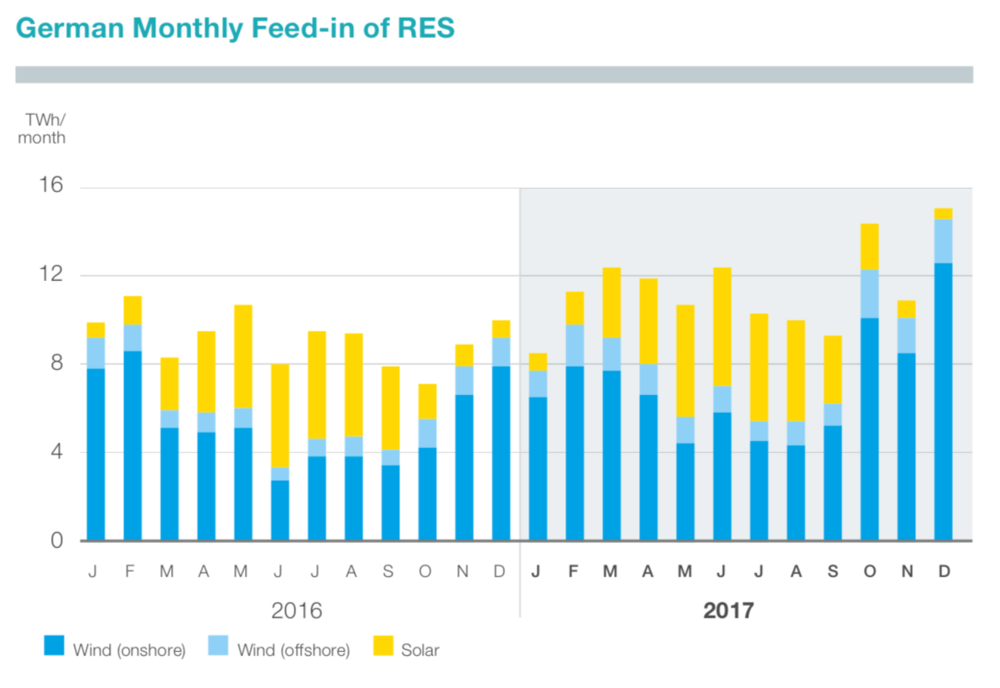 Monthly+feed-in+of+RES+in+Germany.png?fo