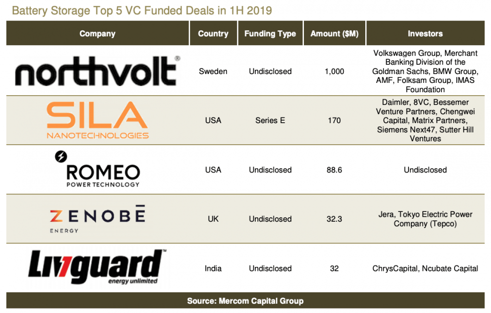 top-10-VC-funded-battery-deals.png