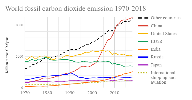 World_fossil_carbon_dioxide_emissions_si