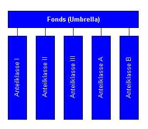 Umbrellafonds.jpg