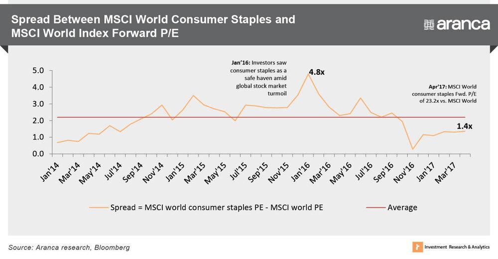 03_Spread-Between-MSCI-World-Consumer-St
