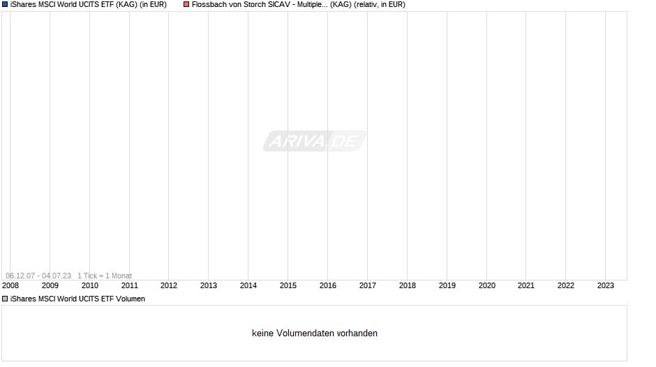 Fondsweb Vergleich