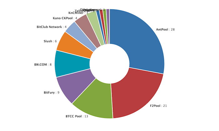 bitcoin-mining-pool-hash-rate-distributi