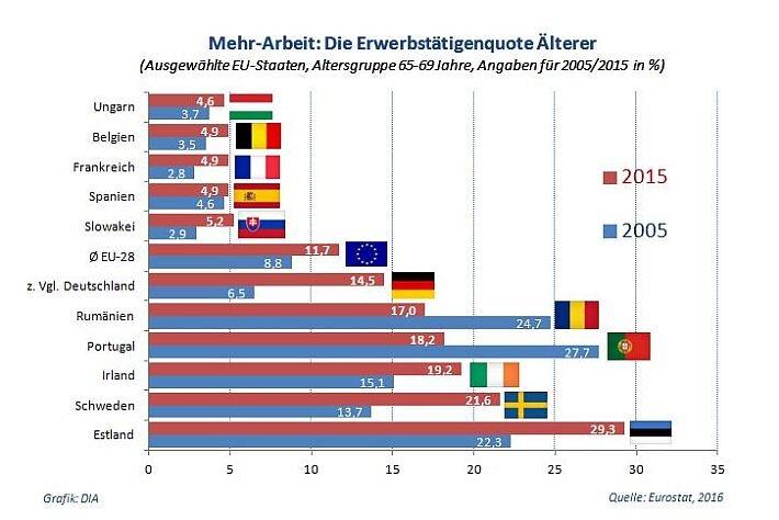 EU_Erwerbstaetigenquote_Aelterer_2005-20
