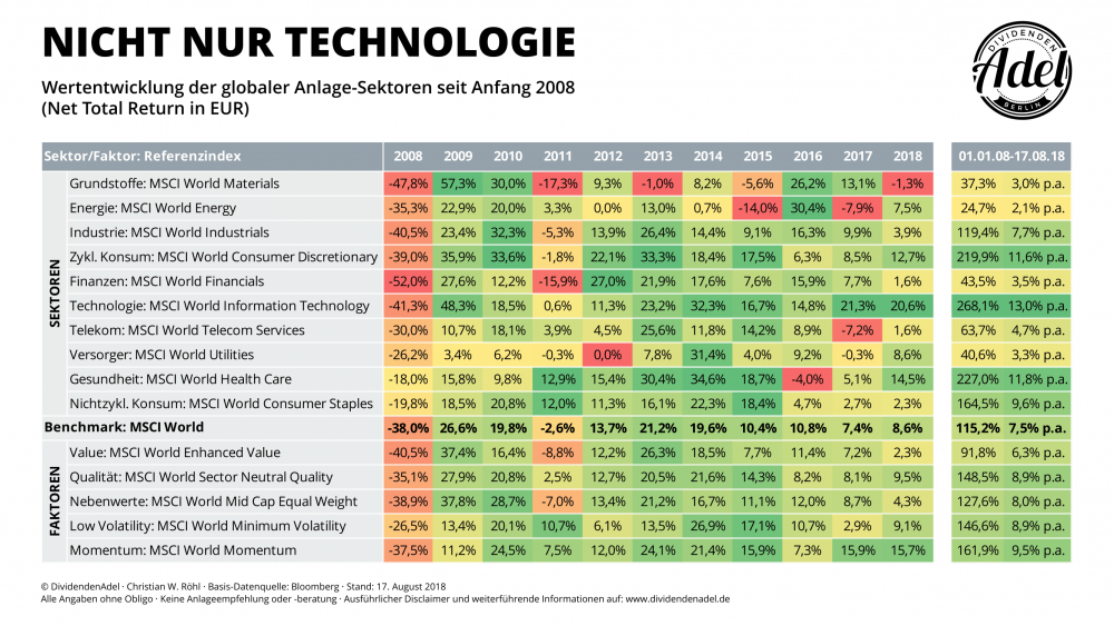 MSCI-Sektoren-Faktoren-seit-2008.png