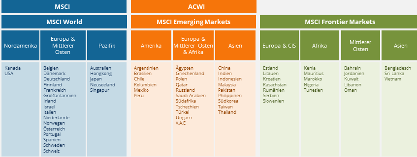 aufteilung-globale-regionen-msci.png