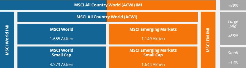 msci-index-welt-nach-marktkapitalisierun