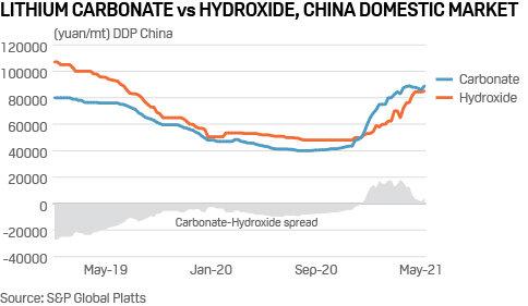 20210518_lithium_carbonate_china_price.j
