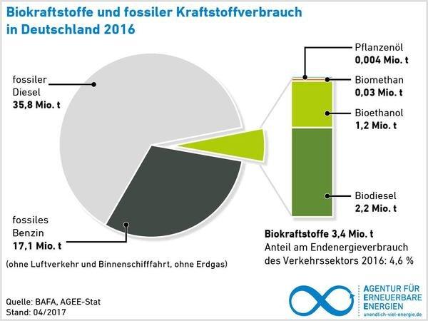 11961.AEE_Biokraftstoffe_und_fossiler_Kr