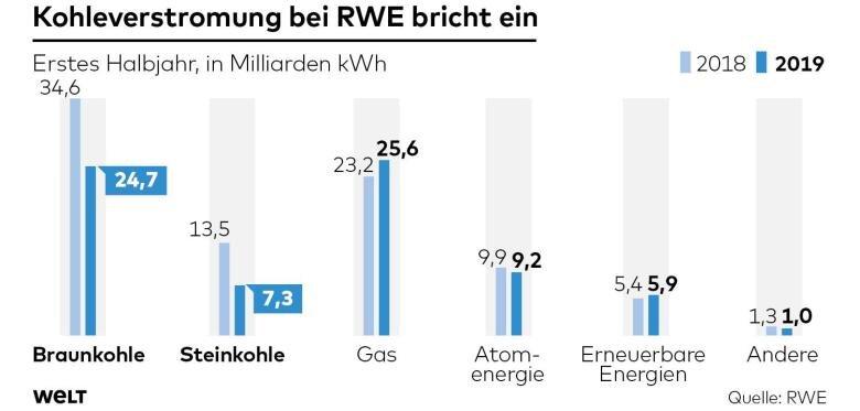 DWO-WI-RWE-Kohleverstromung-jb-jpg.jpg
