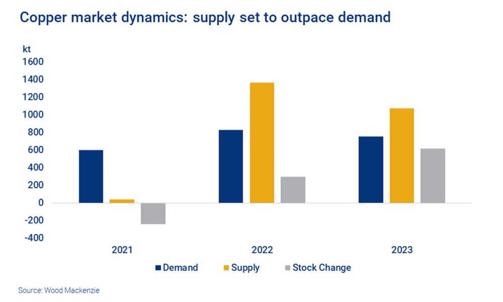 copper-marketdynamics---supply-set-to-ou