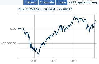 2012-02-01_Performance_Gesamt_gross.jpg