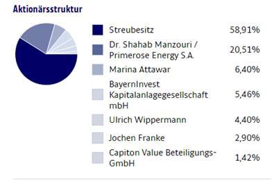 Deutsche Forfait Anleihe