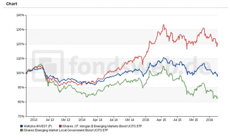 Weltzins_chart.png
