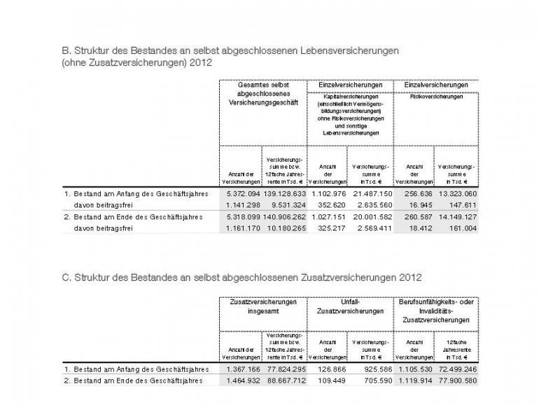 AachenMünchener Geschäftsbericht 2012 Beitragsfreistellungen.jpg
