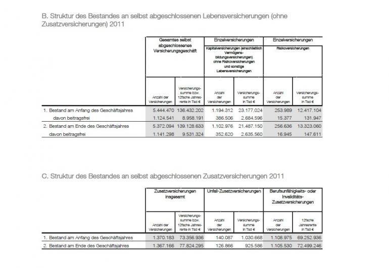 AachenMünchener Geschäftsbericht 2011 Beitragsfreistellungen.jpg