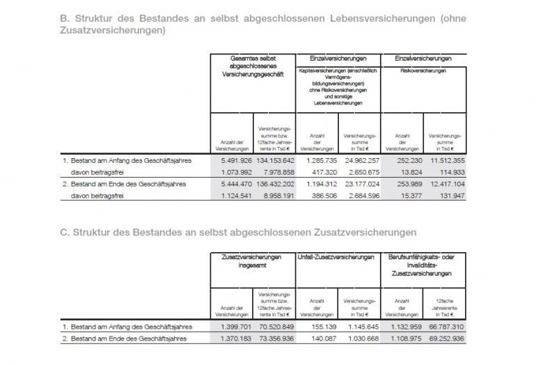 AachenMünchener Geschäftsbericht 2010 Beitragsfreistellungen.jpg