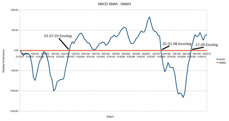 Erstellt mit MarketscopeTrading Station II Strategy Tools: Stundenplan mit MACD angewendet, ADX basierend auf dem 4-Stunden-Chart Einstiegskriterien: Nehmen Sie MACD-Signale nur, wenn 4 Stunden ADX liest unter
