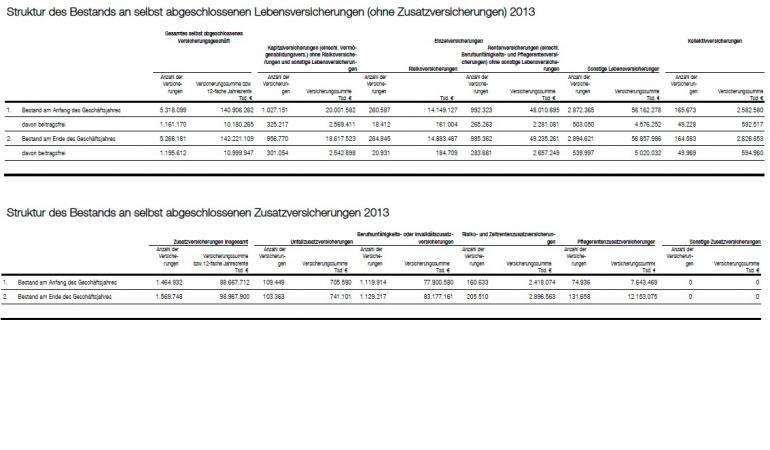 AachenMünchener Geschäftsbericht 2013 Beitragsfreistellungen.jpg