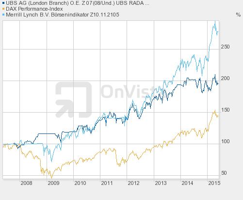 Ubs Risk Adjusted Dynamic Alpha Strategy Rada Net Tr Index Dax