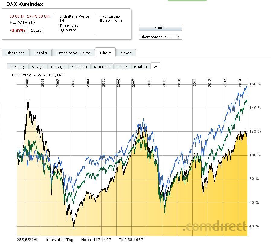 Korrelation Aktienmarkt Usa Und Deutschland Allgemeines
