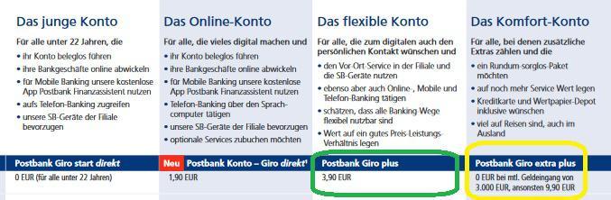 Postbank Führt Gebühren Ein Broker Bank Und Handelsmanagement