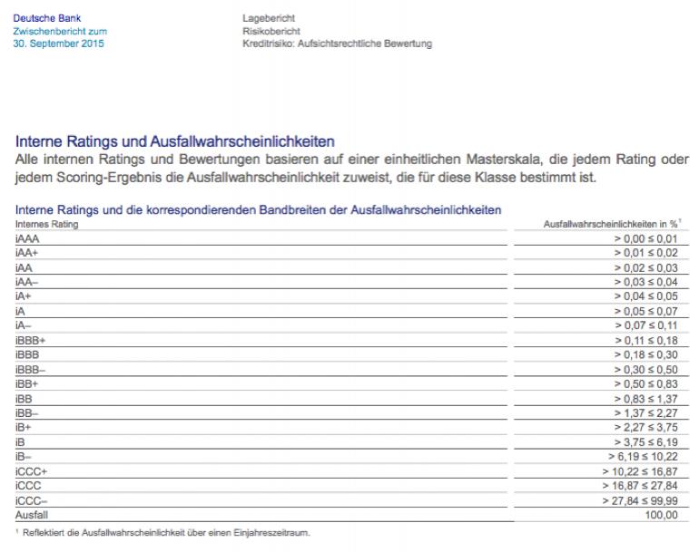 Deutsche Bank internes Rating Ausfallquoten.png