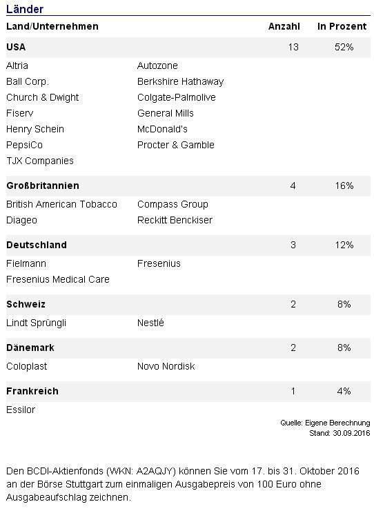 BCDI-Aktienfonds-Länder.JPG