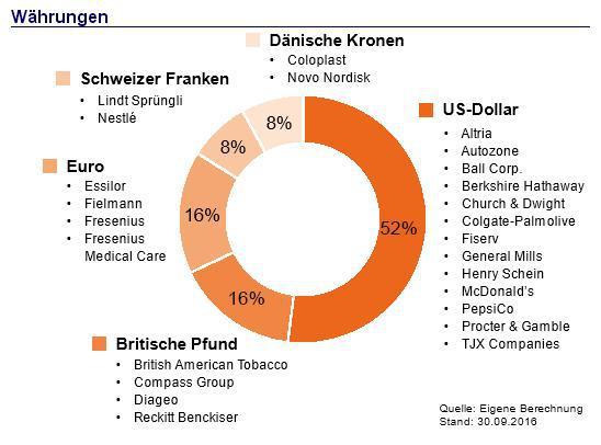 BCDI-Aktienfonds-Währungen.JPG
