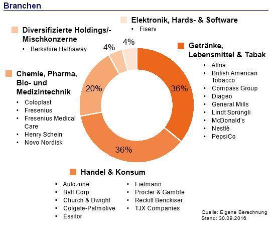 BCDI-Aktienfonds-Branchen.JPG