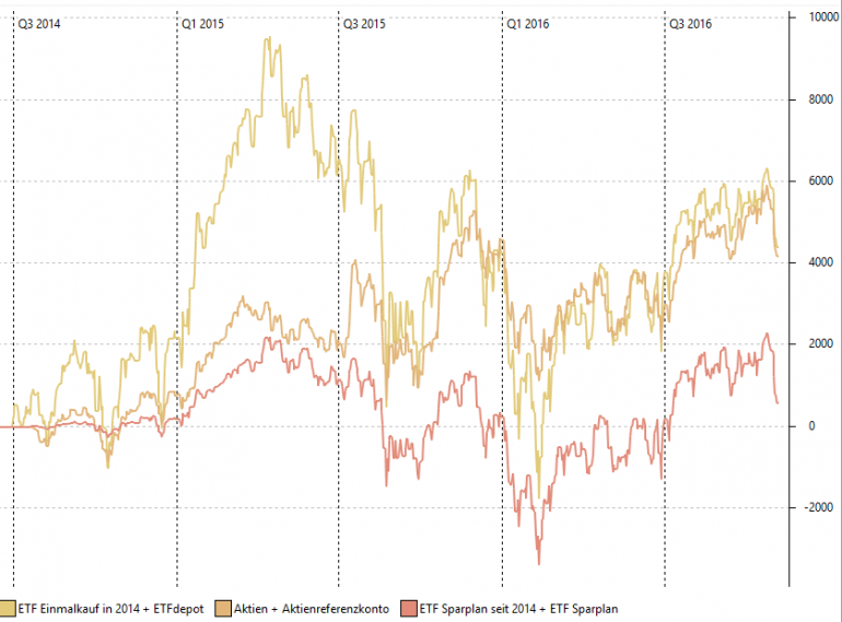 Performance_Aktien-vs-ETF-Einmalkauf-vs-Sparplan.PNG