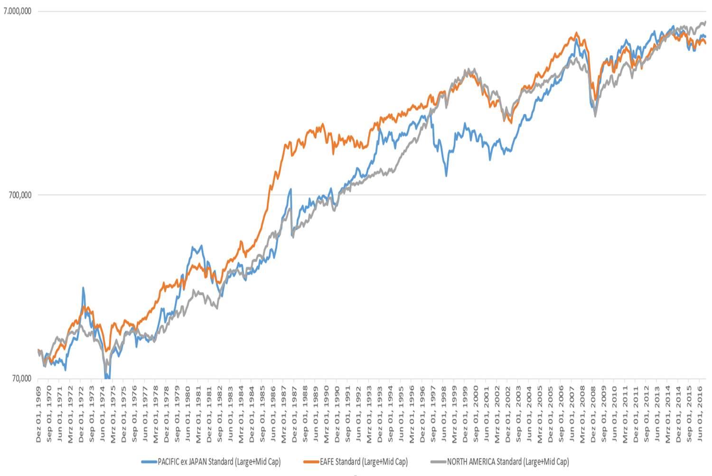 Rollierende Korrelationen - Fonds und Fondsdepot - Wertpapier Forum