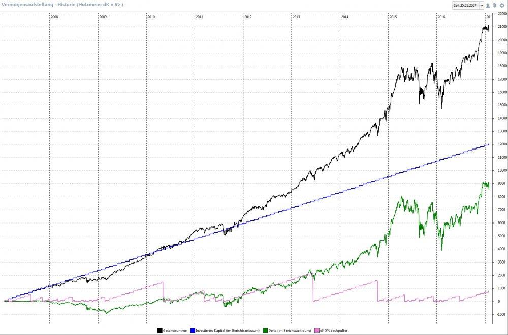 2017-01-31_vermögensverlauf und delta_dK5%.jpg