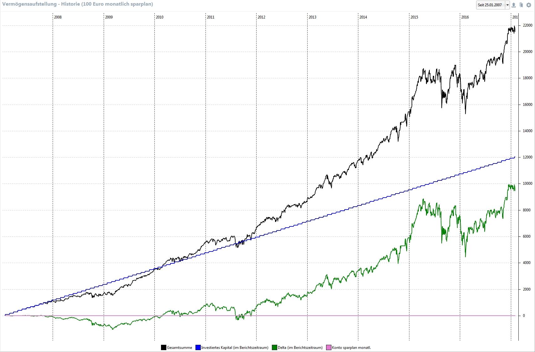 Forex Hedge Was ist ein Forex Hedge Eine Forex Hedge ist eine Transaktion, die von einem Forex Trader implementiert wird, um eine bestehende oder erwartete.