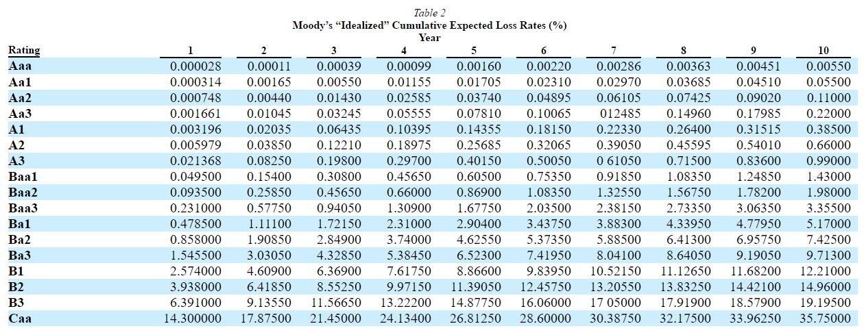 Anleihen für Dummies - Ramstein - Wertpapier Forum
