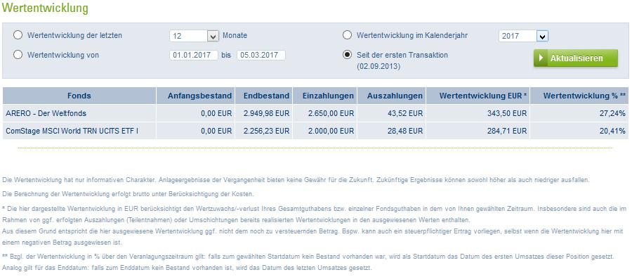 Kennzahlen Wertstand 05.03.2017.png
