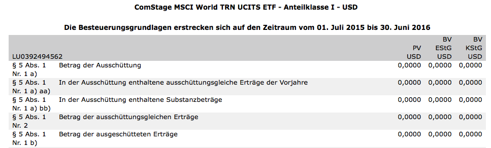 Comstage MSCI World.png