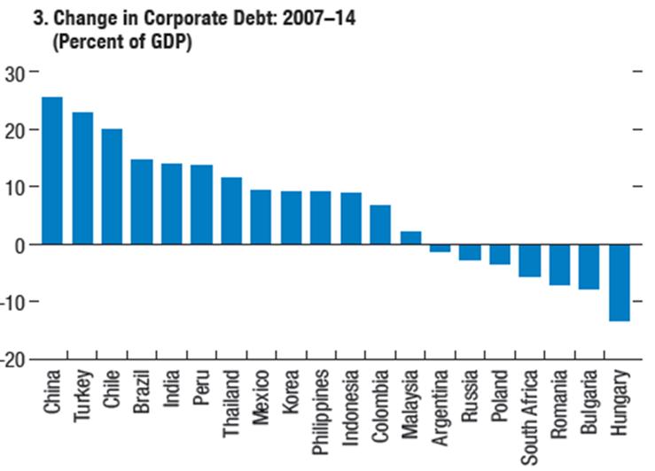 EM_Corp_Debt.png