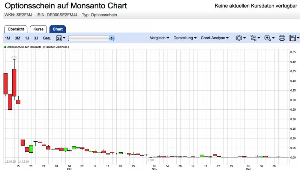 Monsanto-Optionsschein.png